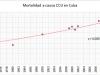 Tasa de mortalidad en Cuba. Fuente: Anuario Estadístico de Salud.