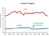 Huella ecológico EE.UU.-Cuba