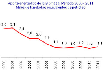 Aporte de la biomas en Cuba.