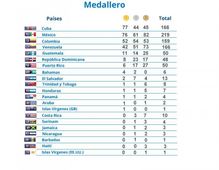 Medallero de los Juegos Centroamericanos y del Caribe el dia 25-11.