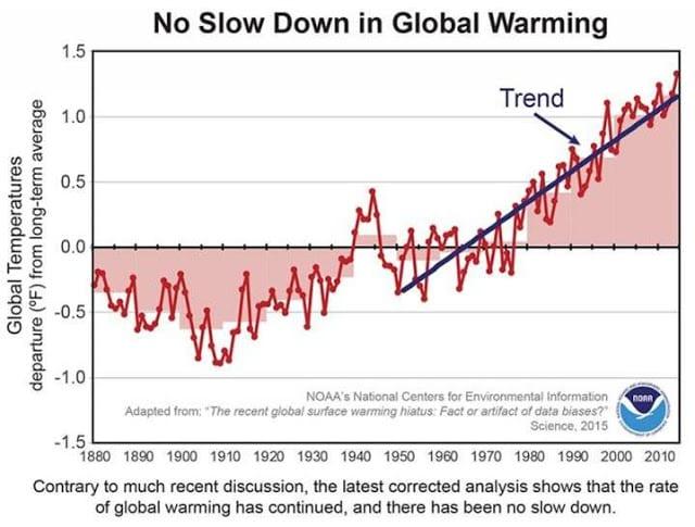 3 temperatures NOAA corregides