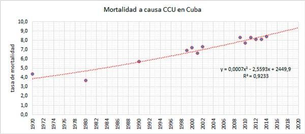 Tasa de mortalidad en Cuba.