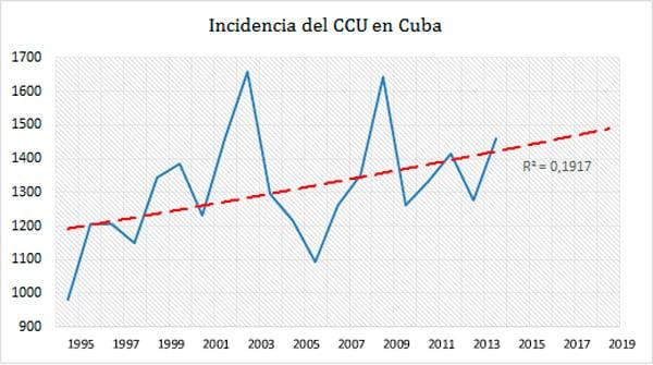 Tasa de incidencia en Cuba.