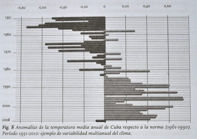 7b anomalias de la temperatura media anual 1951-2010