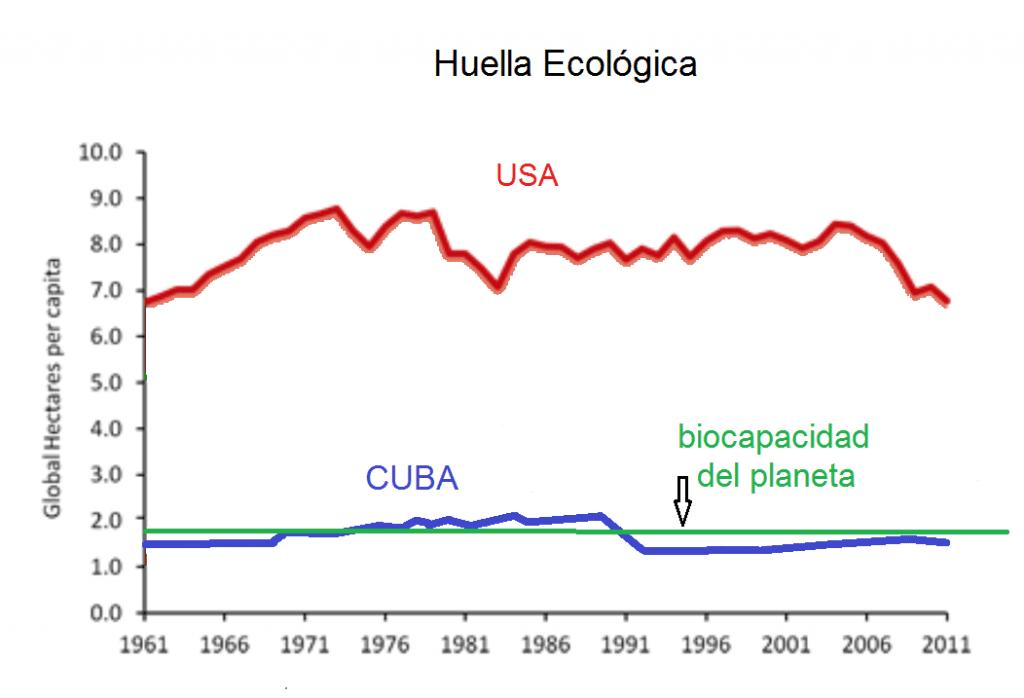 footprint USA CUBA
